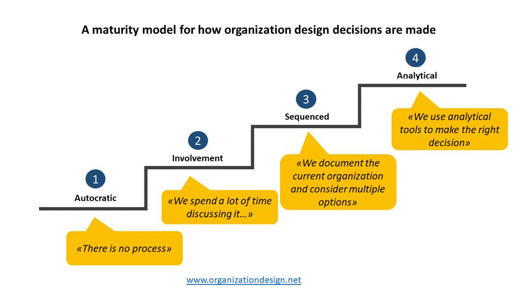 How Do You Make Organization Design Decisions A Maturity Model Organization Re Design