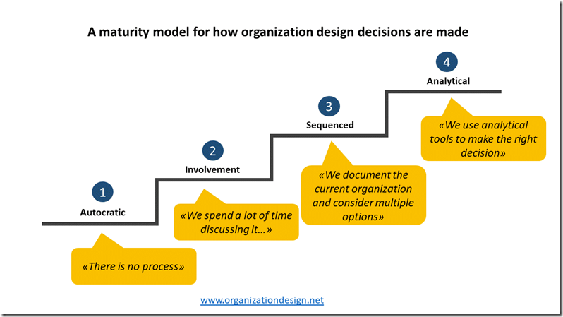 Maturity model organization design decisions www.organizationdesign.net