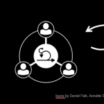 Should you use agile principles to organize a firm?