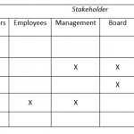 A non-political way of managing stakeholders